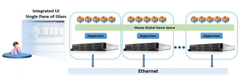MaxDeploy Hyper-Converged Architecture